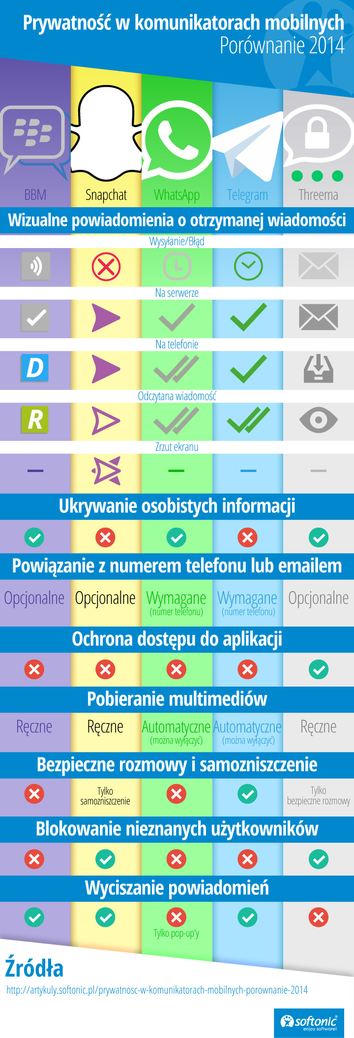 Top 10 Apps for Instant Messaging Infographic