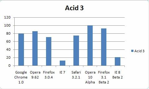 Resultados del test ACID 3