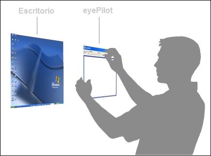 Cómo funciona eyePilot