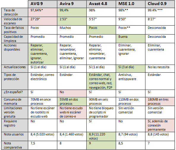Tabla comparativa de antivirus gratuitos
