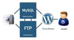 WordPress 3.0: sentando las bases futuras del blog