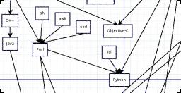 Aprender a programar: consejos y recursos