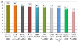 Comparativa: Antivirus Comerciales 2011