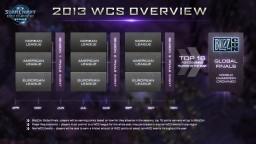 StarCraft 2: Gana hasta 1,6 millones de dólares en su torneo oficial