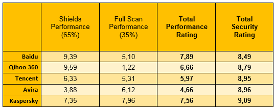 Comparative-Sept2013-Baidu-Qihoo-Kaspersky-Avira-Tencent
