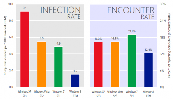 Taux d'infection vs. Taux de rencontre de malwares des différentes versions de Windows