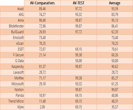 Tabla de rendimiento - Comparativa antivirus 2016
