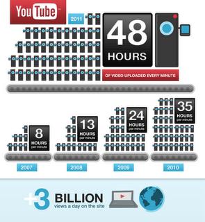 YouTube birthday
