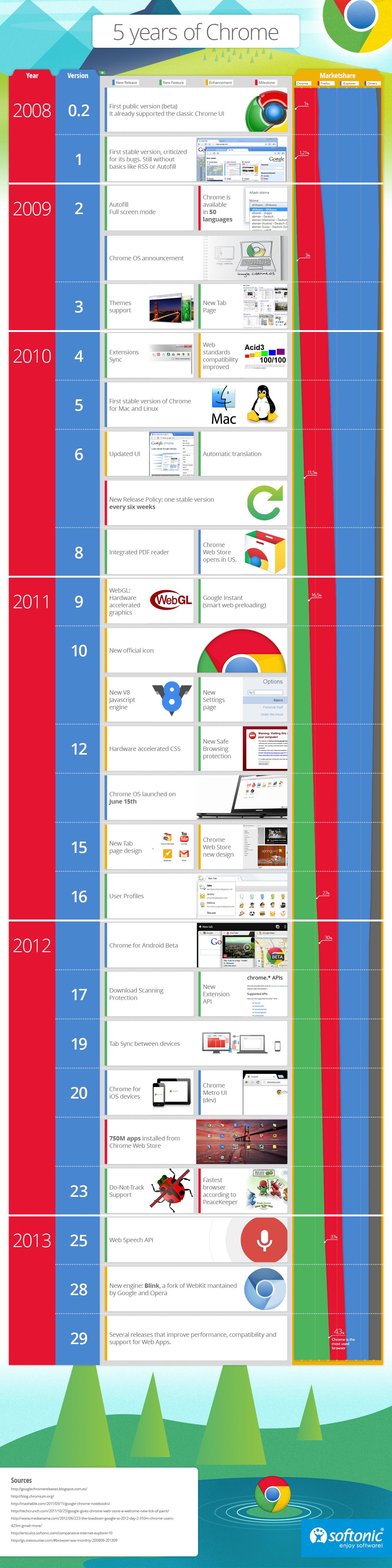 Chrome Anniversary Infographic