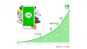 LINE messaging app reaches 300 million users