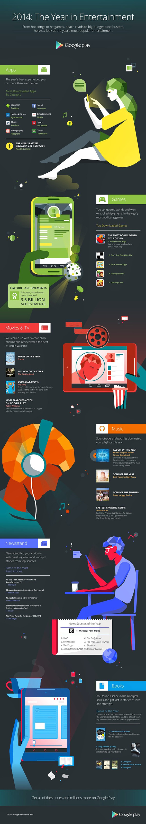 Google 2014 apps of the year infographic