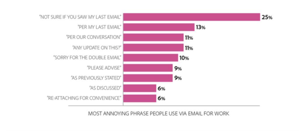 Most hated work email phrases