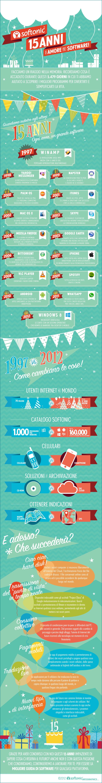 15 anni softonic infografica