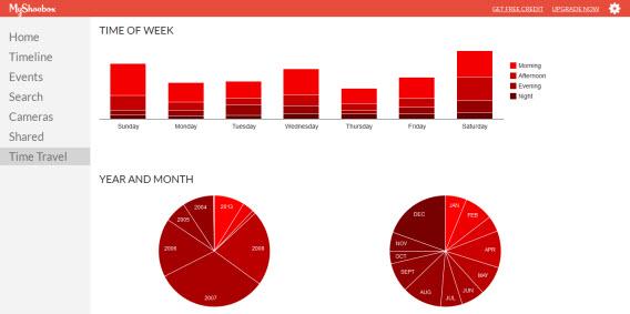 O MyShoebox cria infográficos que mostram seus hábitos de fotografia
