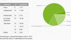 KitKat cresce, ma il sistema operativo Android più diffuso rimane Jelly Bean