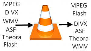 Utilizza VLC media player come convertitore di file video da MP4, WMV e DIVX