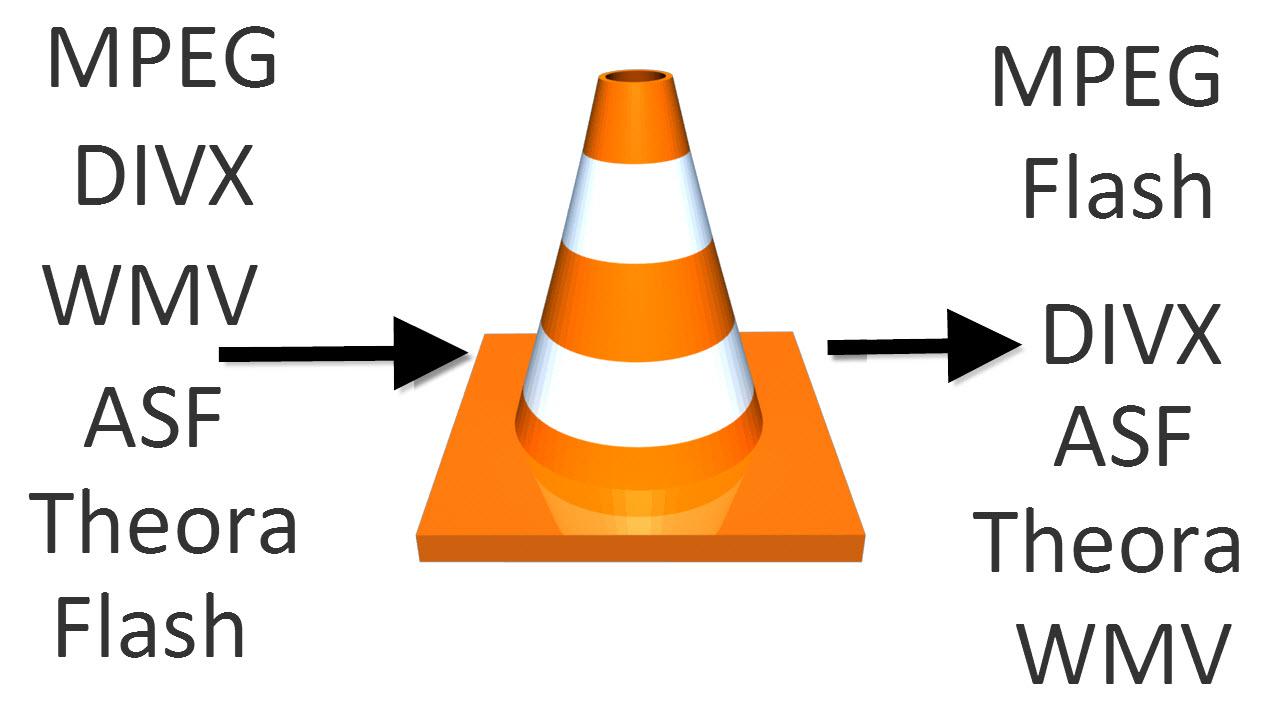 Utilizza VLC media player come convertitore di file video da MP4, WMV e DIVX