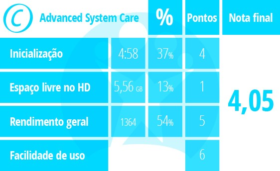 Tabela de pontuação do Advanced System Care