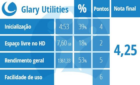 Tabela de pontuação do Glary Utilities