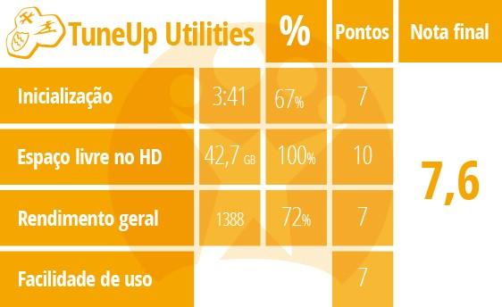 Tabela de pontuação do TuneUp Utilities