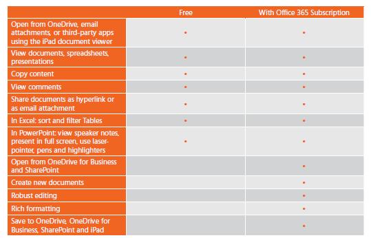 Comparatif des fonctionnalités Office pour iPad: Gratuit vs. Abonnement Office 365