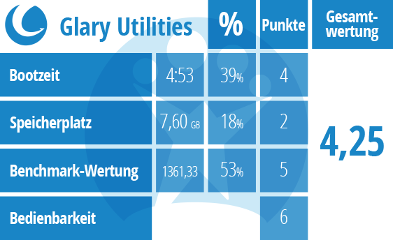 Der große Tuning-Test: Glary Utilities
