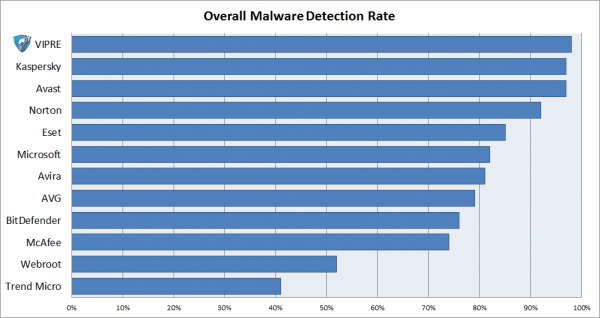 Overall Malware Detection Rate Softonic