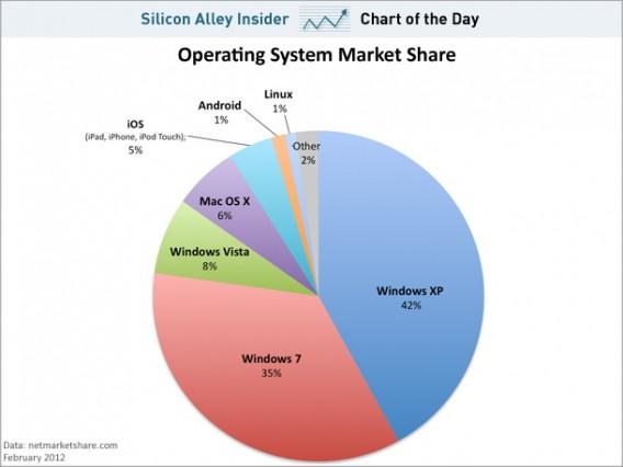 Quel est le système d'exploitation le plus populaire?