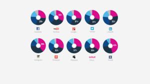 Instagram est le réseau social ayant connu la plus forte progression en 2013
