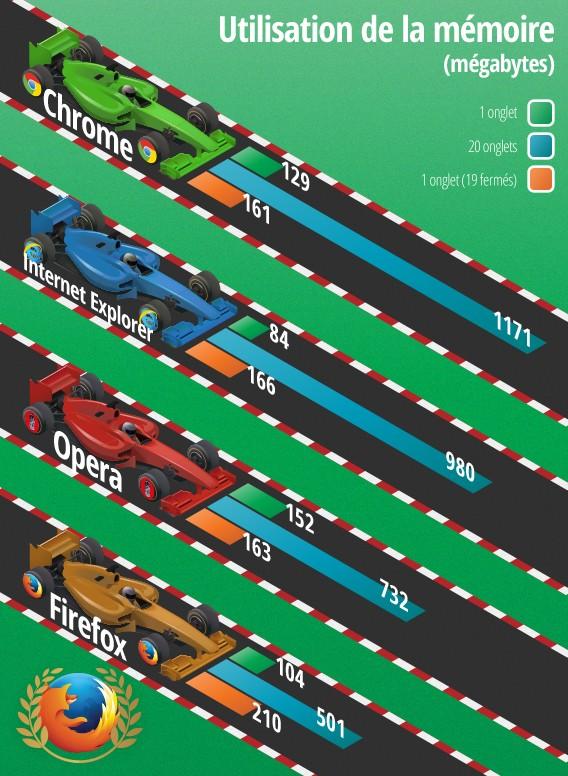 Comparatif navigateur web - Softonic - mémoire