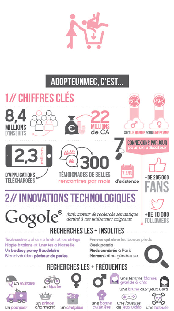 sites de rencontre adopteunmec