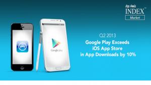 Aplikacje w Sklepie Play są pobierane częściej niż w App Store