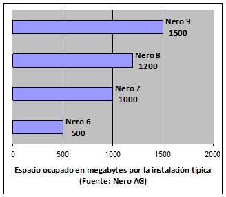 Gráfico comparativo del espacio requerido por la instalación de Nero