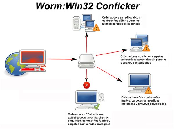 Mecanismos de propagación de Conficker - Imagen traducida de la Wikipedia
