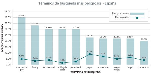 Búsquedas más peligrosas en España (fuente: McAfee)