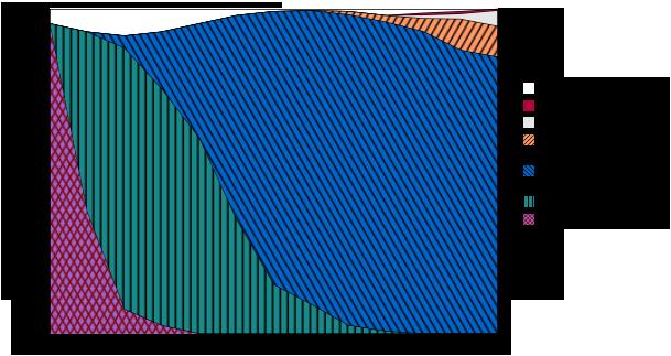 Motores HTML a lo largo del tiempo