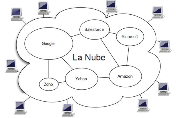 Un esquema de la Nube