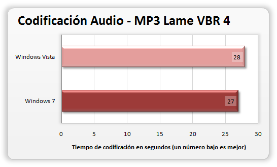 Prueba de encoding Mp3 - Comparativa Vista y 7
