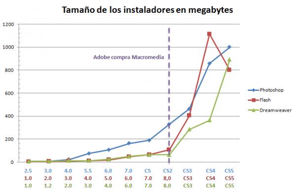 El Efecto Adobe: software más grande y lento