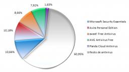 Comparativa: Antivirus Gratis 2011