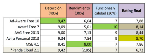 Tabla comparativa de antivirus gratuitos 2012
