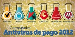 Comparativa Antivirus de Pago 2012
