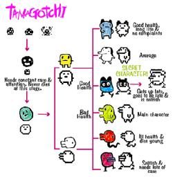 La evolución de los Tamagotchi