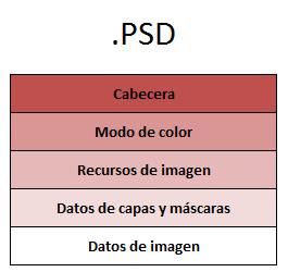 Especificaciones del formato PSD