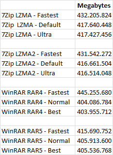 Winrar 5 0 Is It Really Better Than 7 Zip