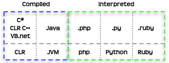 Image result for img Lenguajes interpretados y compilados