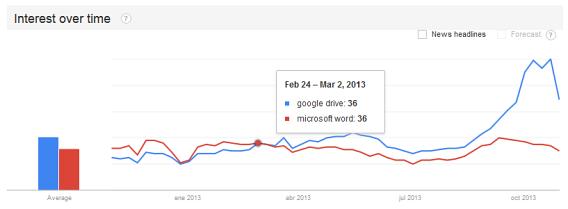 Aux USA, Google Drive comptabilise plus de recherches que Microsoft Word (données issues de Google Trends)