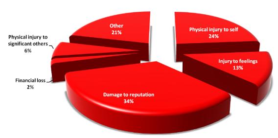 Was sind die Auswirkungen von Cybermobbing auf das Opfer?