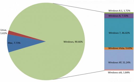 Plus de 30 millions des PC au monde tournent sous XP