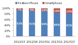 Proportion of smartphones to normal mobiles in India